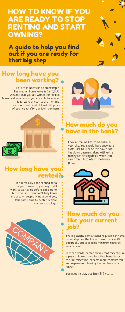 Infographic, How to Know if you're ready to Stop Renting and Start Owning