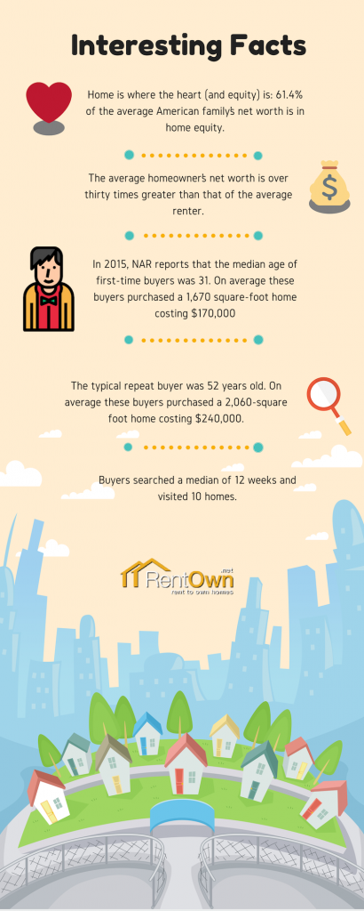 start owning, Infographic, How to Know if you're ready to Stop Renting and Start Owning