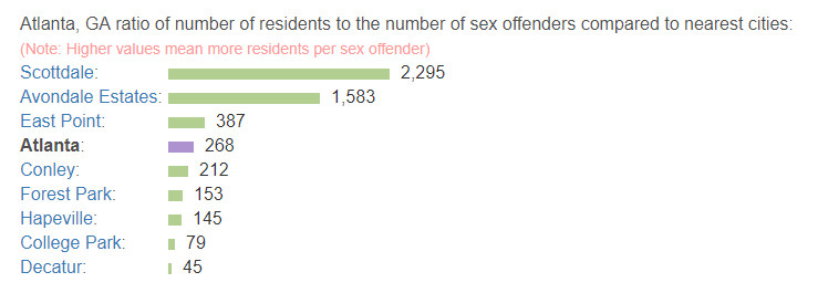 Atlanta_GA_ratio_of_number_of_residents_to_the_number_of_sex_offenders_compared_to_nearest_cities