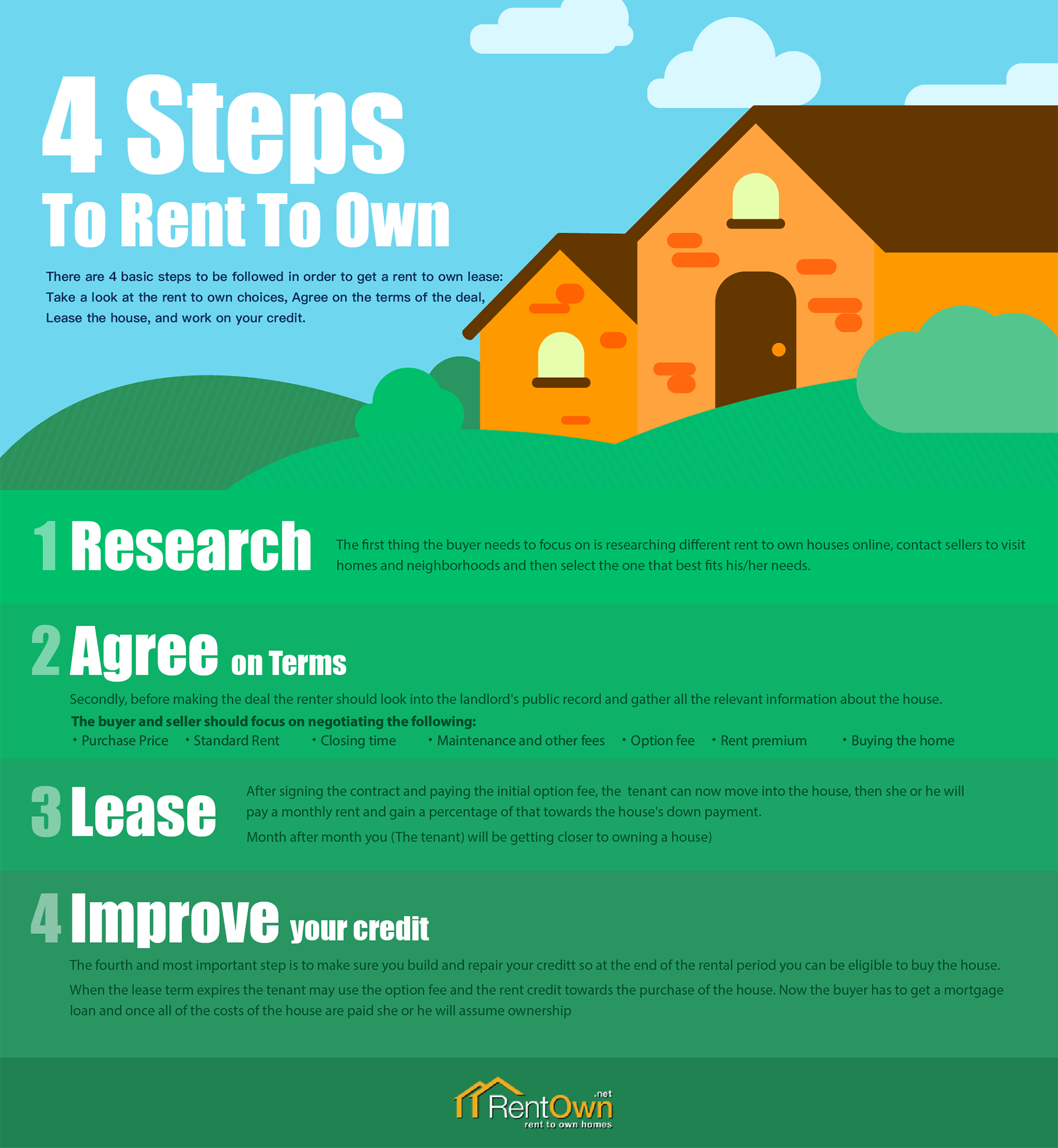 How To Rent To Own